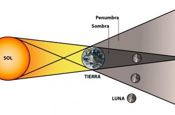 Eclipse penumbral de Luna